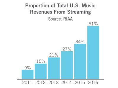 Evoluzione streaming musica negli USA