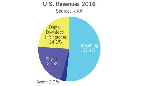 Vendite di musica negli USA nel 2016