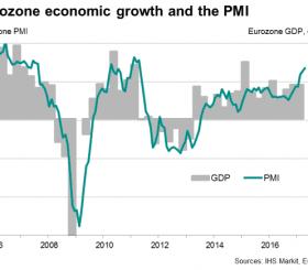 Crescita economica e PMI zona euro