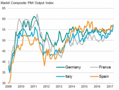 Indice PMI in Europa ad aprile 2017