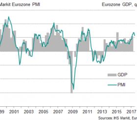Andamento di PIL e indice PMI in Europa