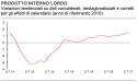 Andamento tendenziale del PIL italiano