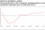 L'Istat conferma: PIL italiano a +1,5% rispetto al 2016