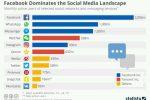 Facebook domina il mondo social