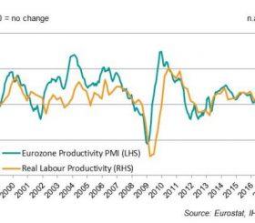 Cresce ad Agosto produttività in zona euro