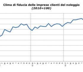 Clima di fiducia dei clienti del noleggio ad agosto 2017