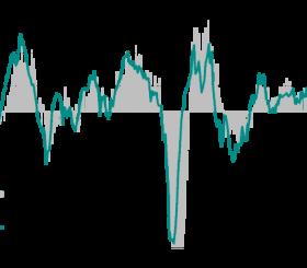 Andamento della produzione industriale e dell'indice PMI nella zona euro