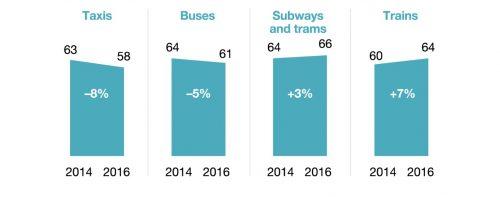 Evoluzione dei mezzi di trasporto con il ride sharing
