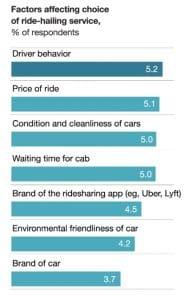 I fattori che influenzano l'esperienza del ride sharing