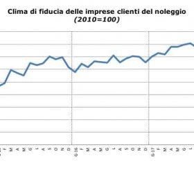 Clima di fiducia delle imprese clienti del noleggio a Novembre 2017