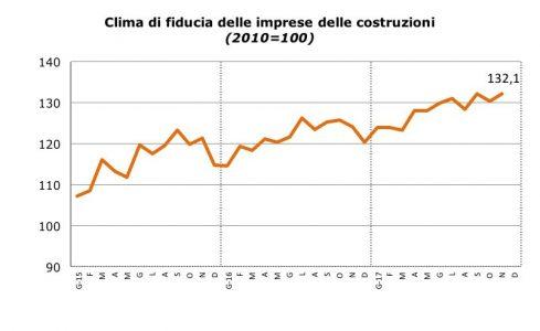 Clima di fiducia delle imprese delle costruzioni a Novembre 2017