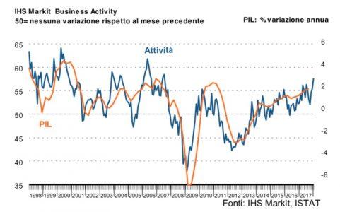 Indice PMI Industra Italia - Gennaio 2018