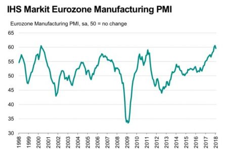 Indice PMI Industra eurozona - Gennaio 2018