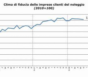 Clima di fiducia dei clienti del noleggio - Giugno 2018