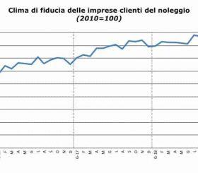 Clima di fiducia dei clienti del noleggio ad Agosto 2018