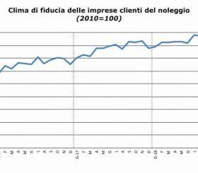 Clima di fiducia dei clienti del noleggio a settembre 2018