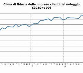 Clima di fiducia dei clienti del noleggio in Italia a dicembre 2018
