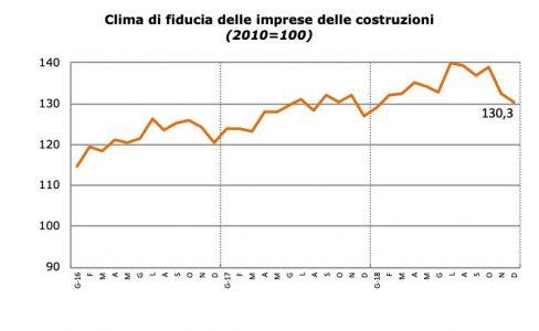 Clima di fiducia delle imprese edili in Italia a dicembre 2018