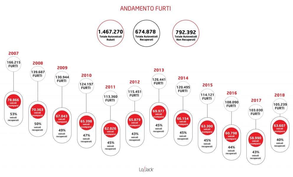 Andamento_furti_Italia