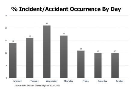 I dati dell'indagine della WM O'Brien sulla sicurezza