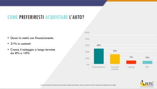 grafico-modalità-acquisto-auto-italiani
