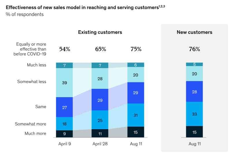 McKinsey B2B - Efficacia clienti nuovi ed esistenti