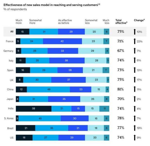 McKinsey B2B - Efficacia digital mercati internazionali