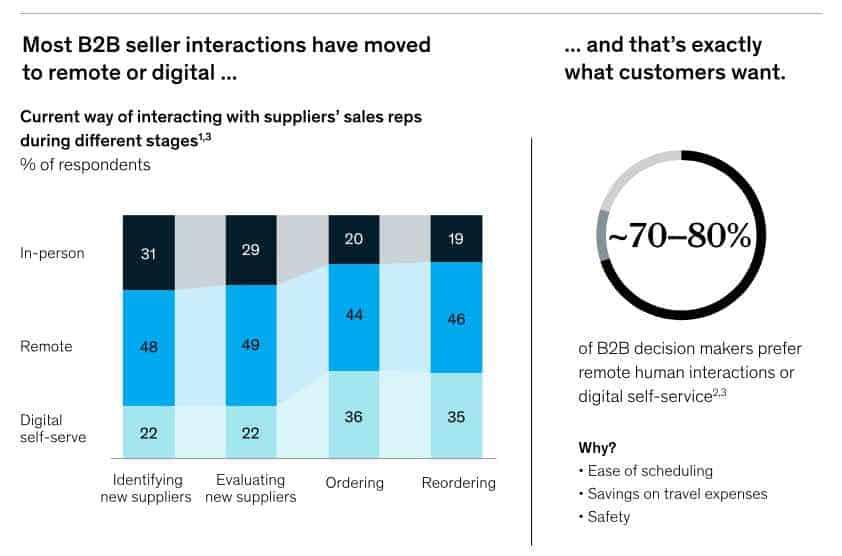 McKinsey B2B - Interazioni digitali