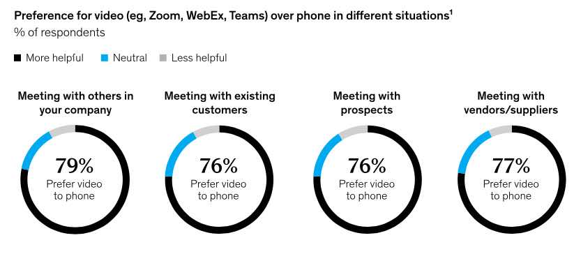 McKinsey B2B - Preferenza canali digitali su telefono