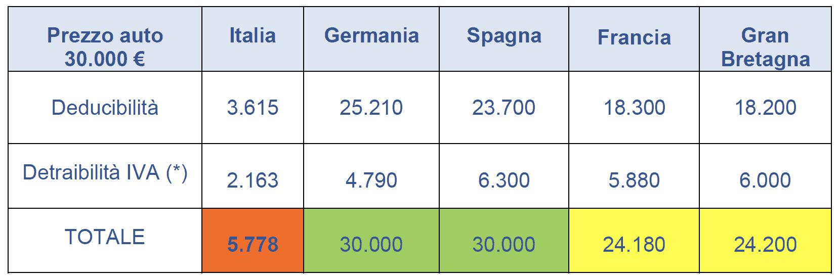 ANIASA, focus sul mercato 2020 e 2021
