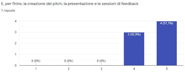 Alta Scuola di Management pitch e feedback