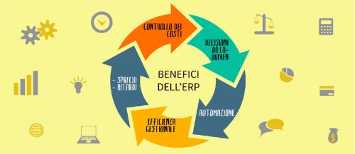 ERP applicazione