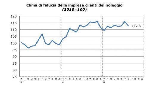 sentiment-noleggio_agosto_2016_fiducia_clienti_noleggio