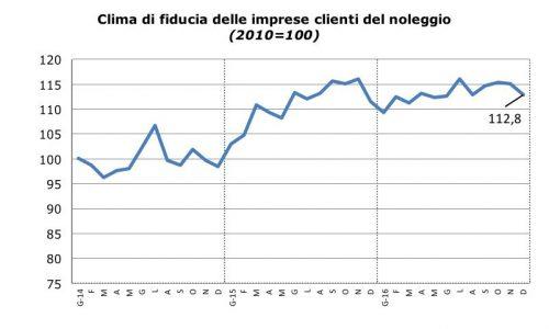 Sentiment Noleggio_Dicembre_2016_Fiducia_Clienti_Noleggio