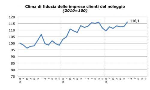 Sentiment Noleggio_Luglio_2016_Fiducia_Clienti_Noleggio