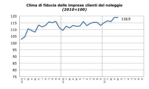Sentiment Noleggio_Maggio_2017_Fiducia_Clienti_Noleggio