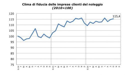 sentiment-noleggio_ottobre_2016_fiducia_clienti_noleggio