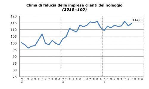 sentiment-noleggio_settembre_2016_fiducia_clienti_noleggio