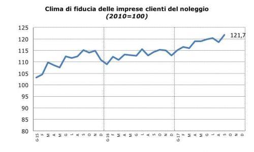 Sentiment Noleggio_Settembre_2017_Fiducia_Clienti_Noleggio